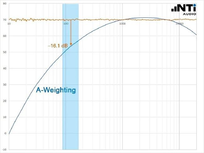 声压级平均值可能比最大值还大吗-3