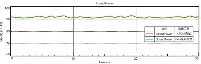 声压法测试声功率-7