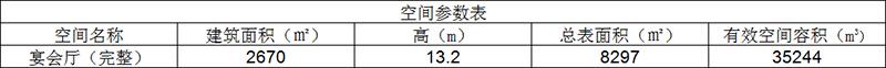 宴会厅空间参数表