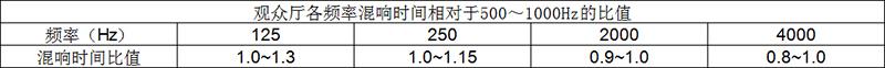 观众厅各频率混响时间相对于500~1000Hz的比值